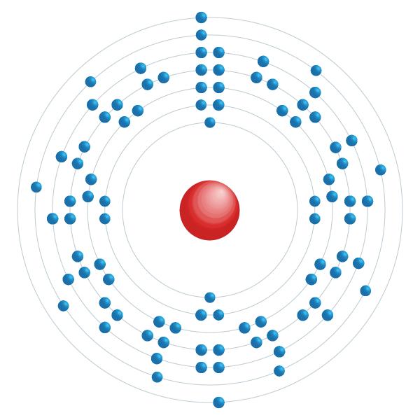 actínio Diagrama de configuração eletrônica