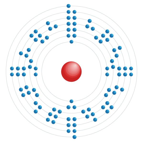 amerício Diagrama de configuração eletrônica