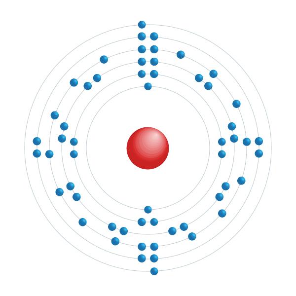 bário Diagrama de configuração eletrônica