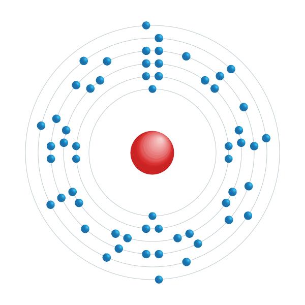 cério Diagrama de configuração eletrônica