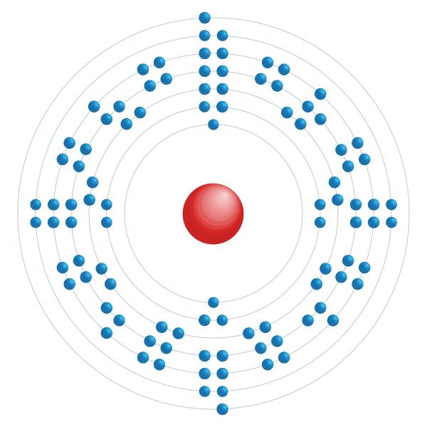 californium Diagrama de configuração eletrônica
