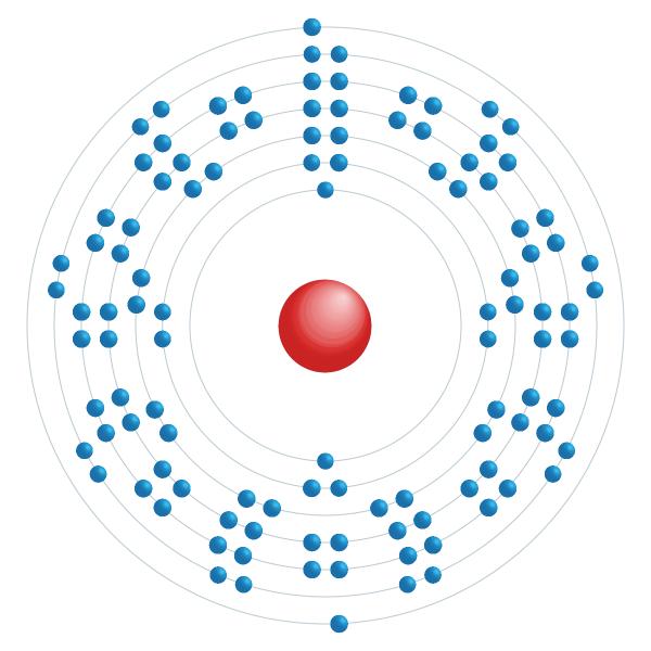 Copernicium Diagrama de configuração eletrônica