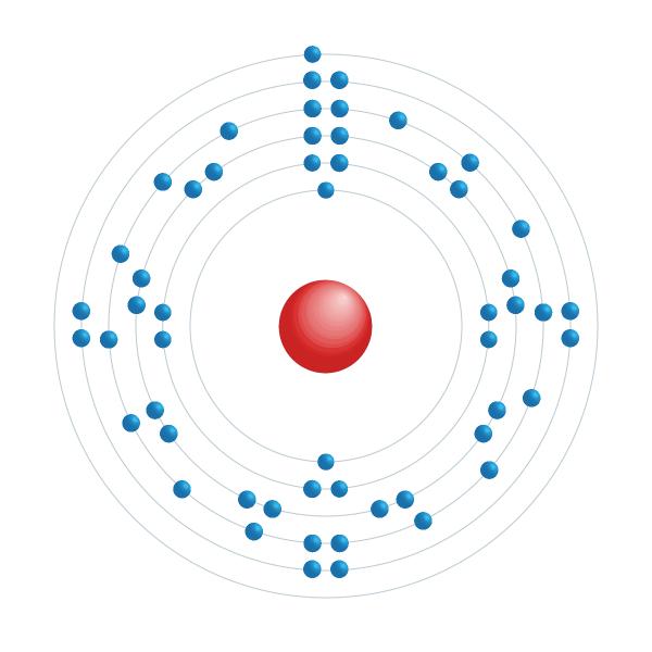 césio Diagrama de configuração eletrônica