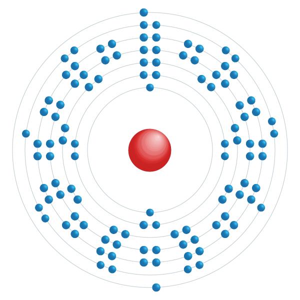 Darmstadtium Diagrama de configuração eletrônica