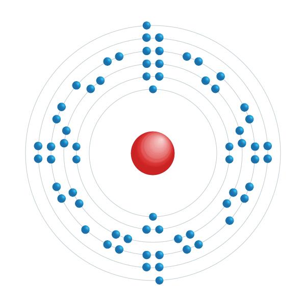 disprósio Diagrama de configuração eletrônica