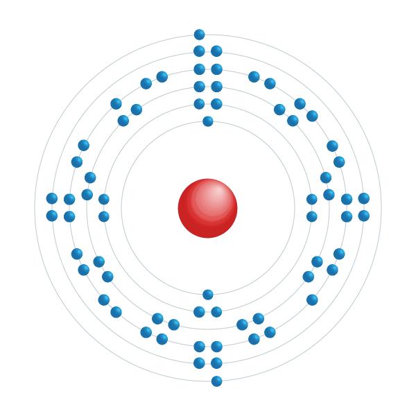 erbium Diagrama de configuração eletrônica