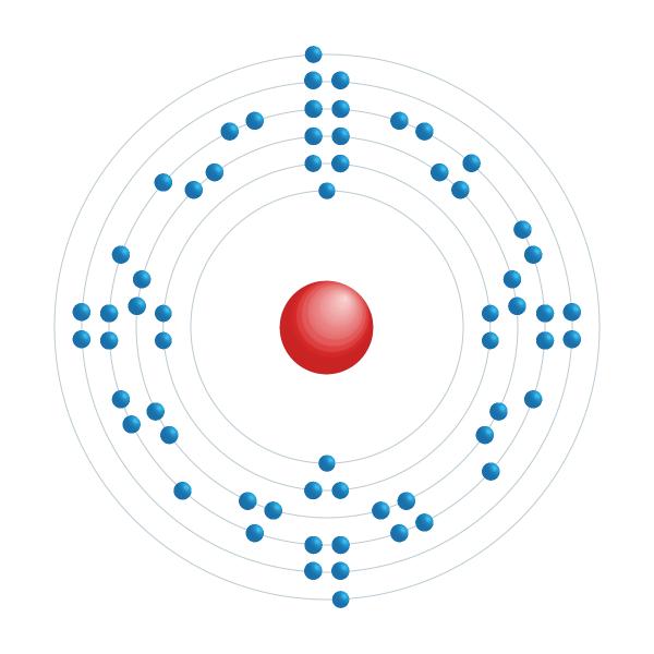 európio Diagrama de configuração eletrônica
