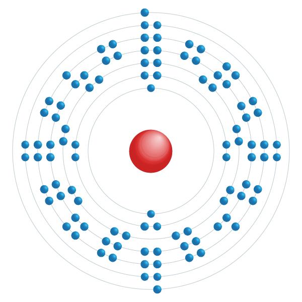 fermium Diagrama de configuração eletrônica