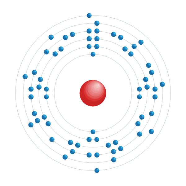 gadolínio Diagrama de configuração eletrônica