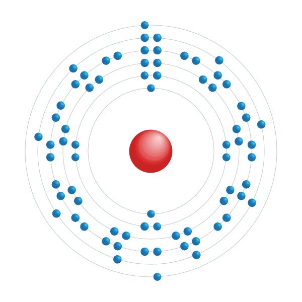 háfnio Diagrama de configuração eletrônica