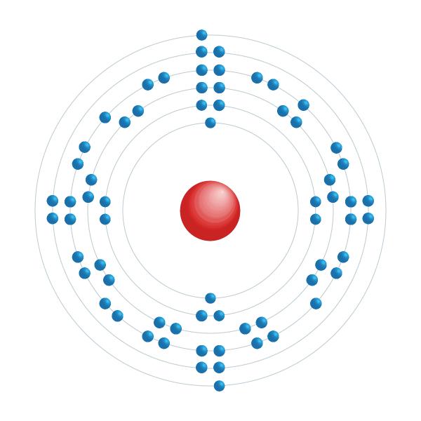 holmium Diagrama de configuração eletrônica