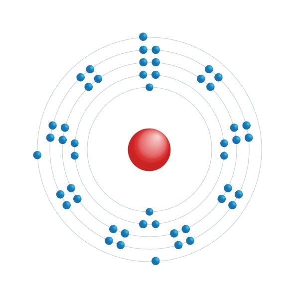 índio Diagrama de configuração eletrônica