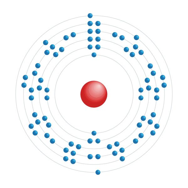 irídio Diagrama de configuração eletrônica