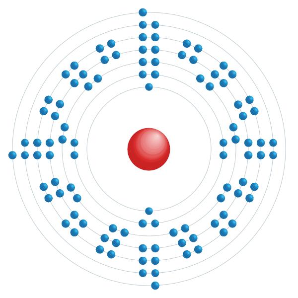 lawrencium Diagrama de configuração eletrônica