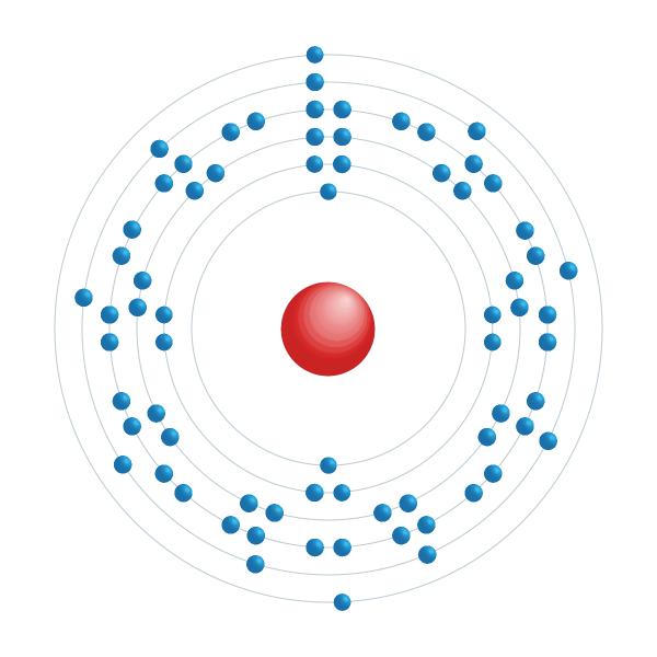 lutécio Diagrama de configuração eletrônica
