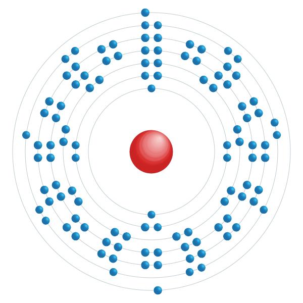 meitnerium Diagrama de configuração eletrônica