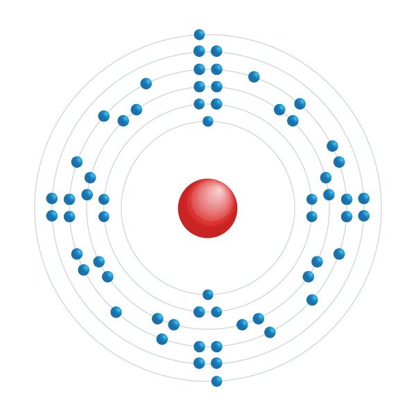 neodímio Diagrama de configuração eletrônica