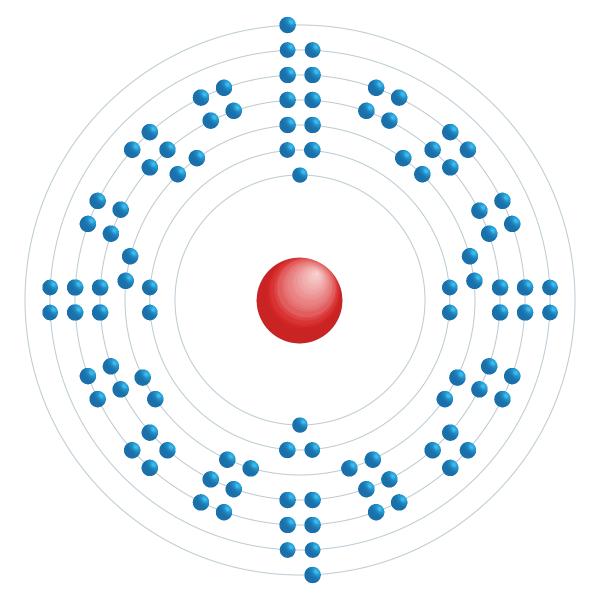 nobelium Diagrama de configuração eletrônica