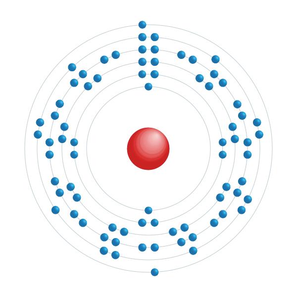 ósmio Diagrama de configuração eletrônica