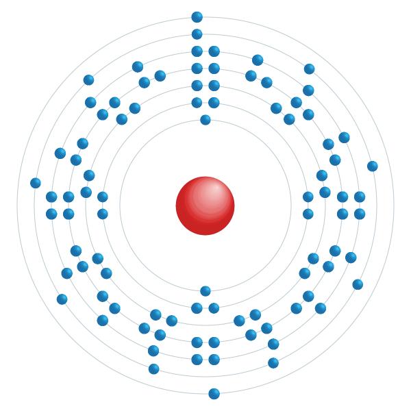 protactínio Diagrama de configuração eletrônica