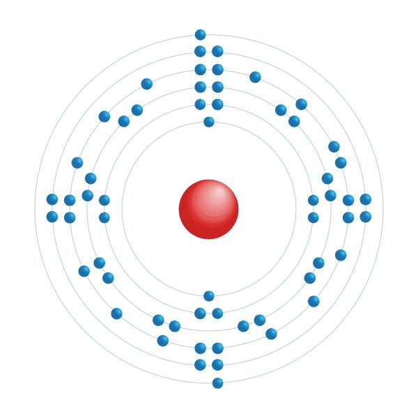 praseodímio Diagrama de configuração eletrônica