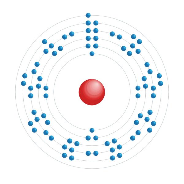 platina Diagrama de configuração eletrônica