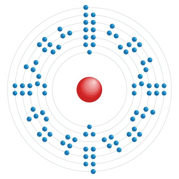 plutônio Diagrama de configuração eletrônica