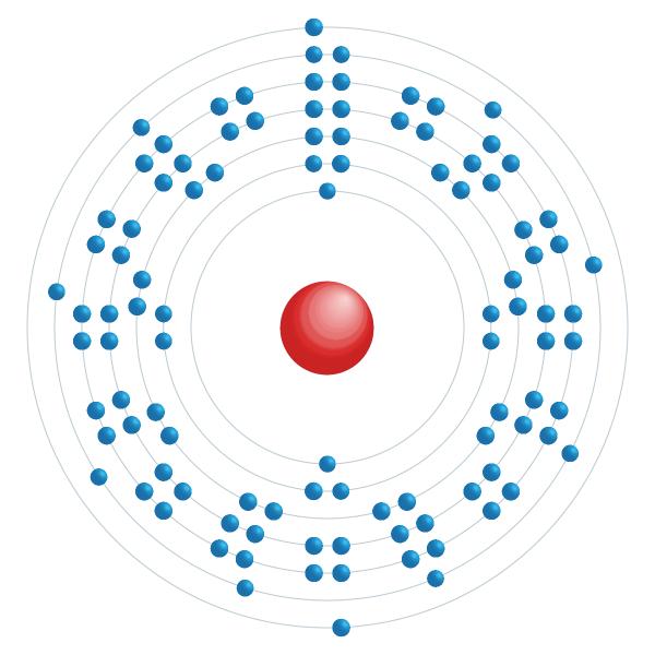 rutherfordium Diagrama de configuração eletrônica