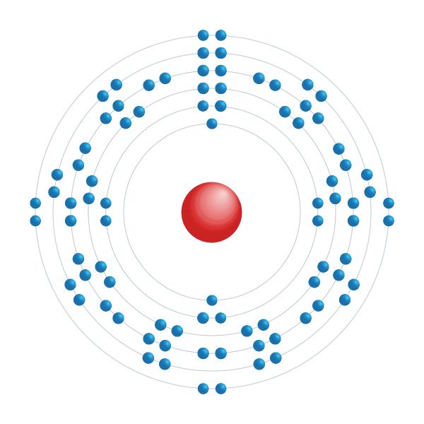 radão Diagrama de configuração eletrônica