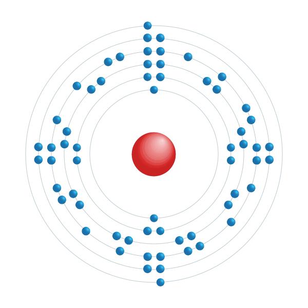 samário Diagrama de configuração eletrônica