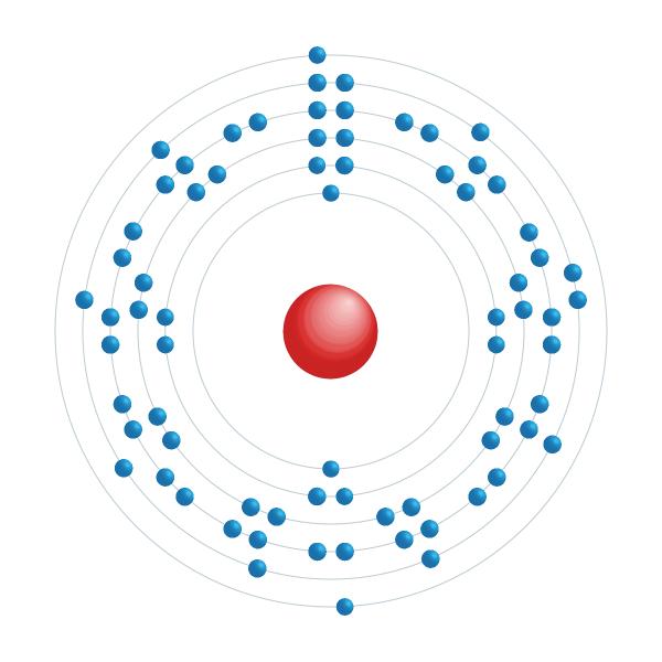 tântalo Diagrama de configuração eletrônica