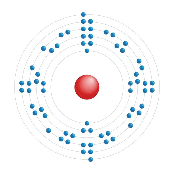 térbio Diagrama de configuração eletrônica