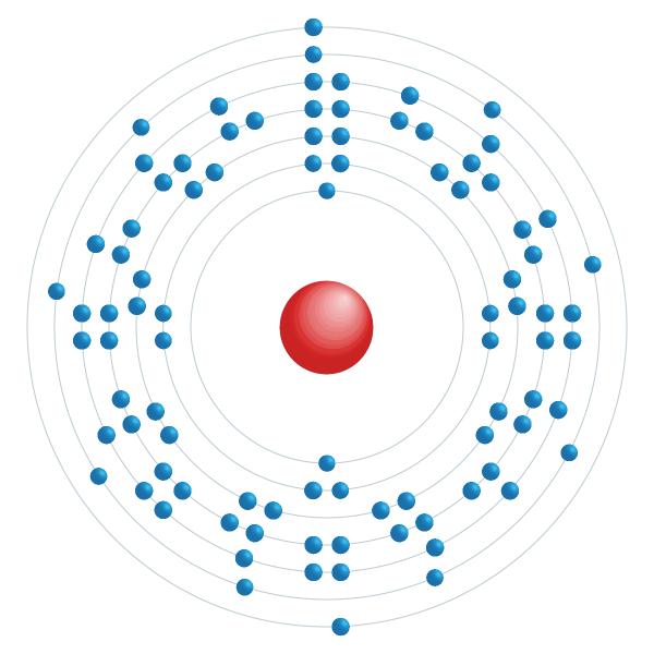 urânio Diagrama de configuração eletrônica