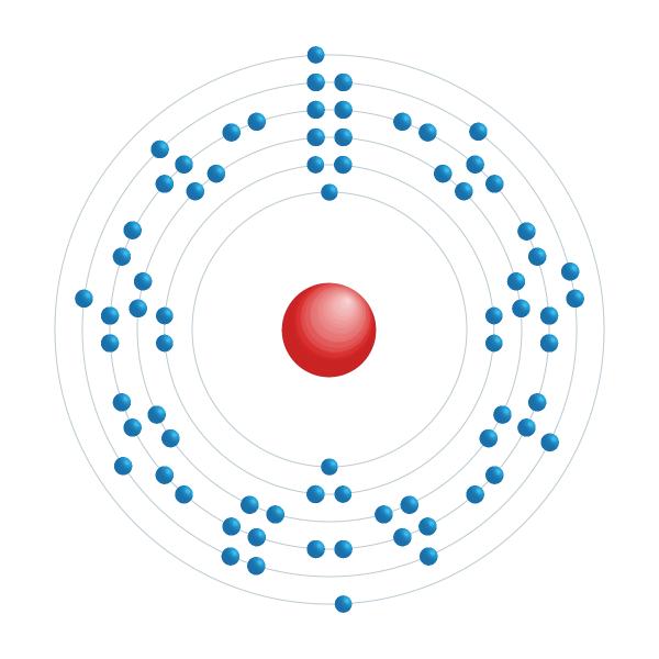 tungstênio Diagrama de configuração eletrônica