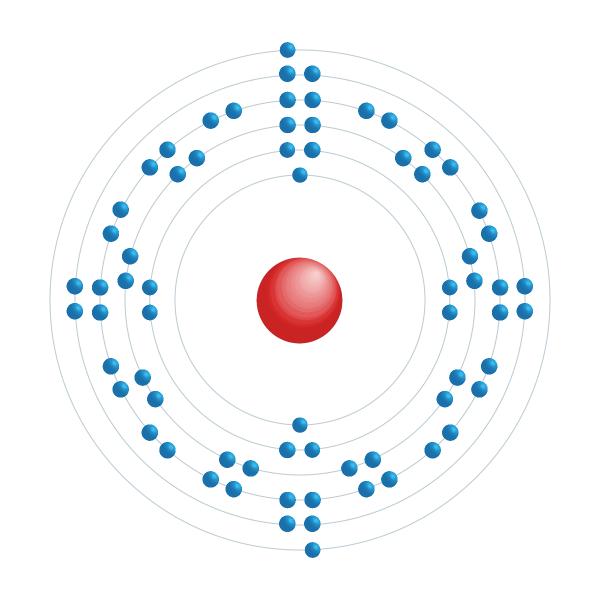 itérbio Diagrama de configuração eletrônica